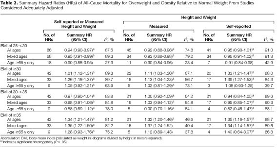 Mortality and BMI