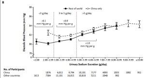 Diastolic BP against Na intake (click to enlarge)