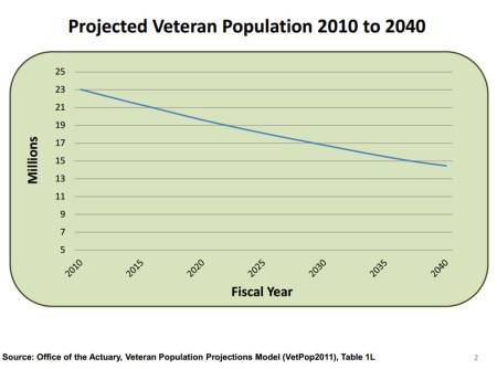 Veterans population