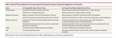 Value based drug pricing