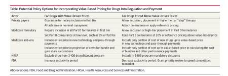 Value based drug pricing