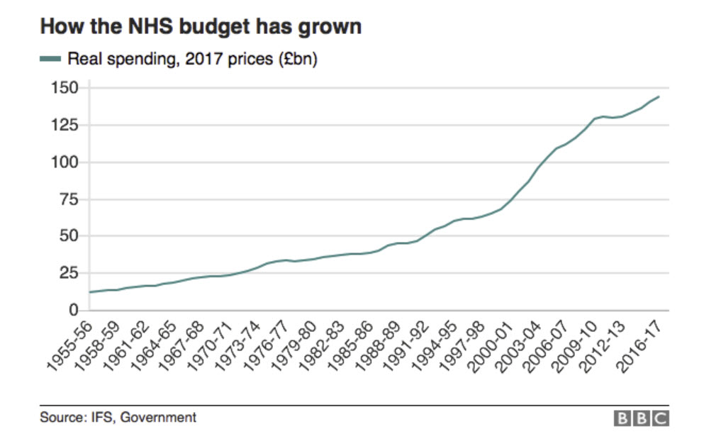 Britain's National Health Service Continues to Struggle | Neil ...