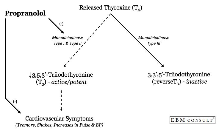 Atenolol Conversion Metoprolol