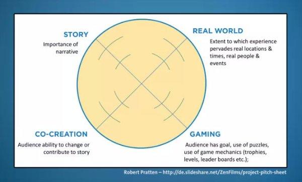 """Robert Pratten's """"radar diagram"""" of Transmedia Story Space"""