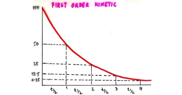 Order Of Kinetics