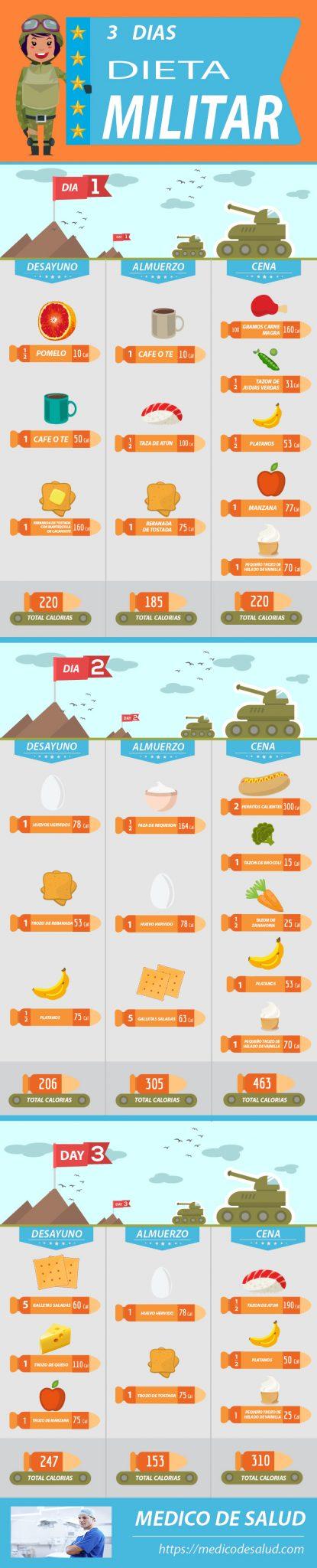 Menus dieta militar