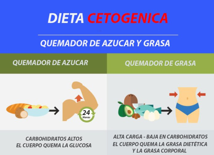 Dieta Cetogenica dieta cetogénica | beneficios, perdida de peso | todo lo que debería saber Dieta Cetogénica | Beneficios, Perdida de Peso | Todo lo que debería Saber Dieta Cetogenica