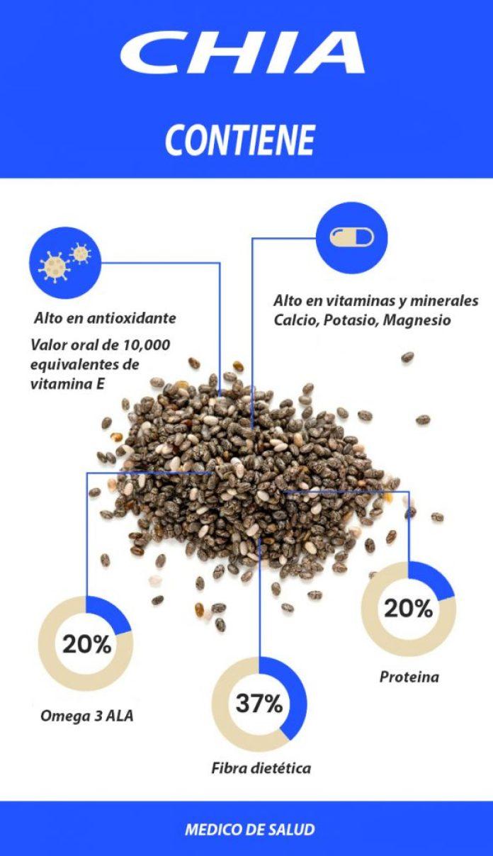 Chia Contenido 9 beneficios de las semillas de chia + efectos secundarios 9 Beneficios de las Semillas de Chia + Efectos secundarios Chia Contenido