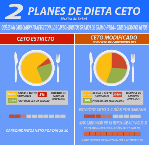 Dieta modificada de Ceto
