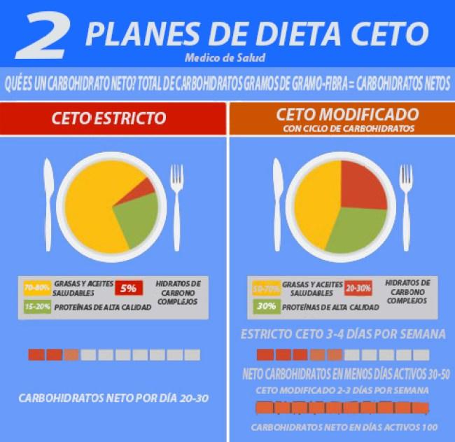 Dieta modificada de Ceto dieta cetogénica | beneficios, perdida de peso | todo lo que debería saber Dieta Cetogénica | Beneficios, Perdida de Peso | Todo lo que debería Saber Dieta modificada de Ceto