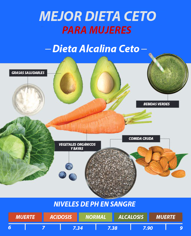 beneficios de comer ceto