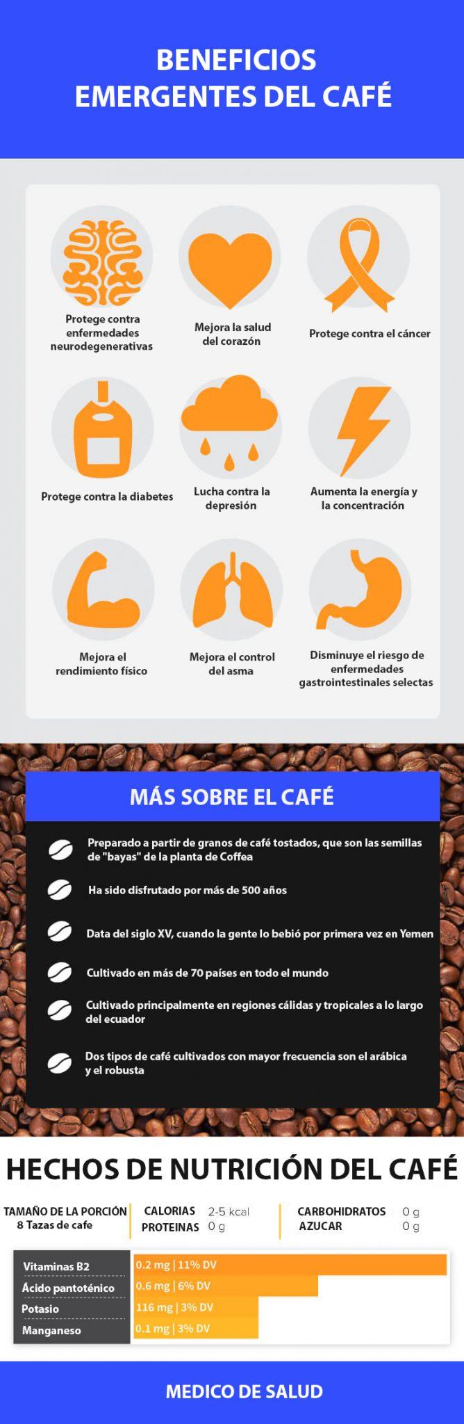 Información nutricional de café: ¿es bueno para el cerebro, el corazón y el hígado? café Información nutricional de café: ¿es bueno para el cerebro, el corazón y el hígado? Informaci  n nutricional de caf   es bueno para el cerebro el coraz  n y el h  gado
