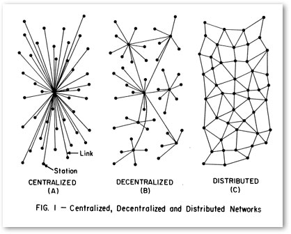 Networks in American Culture / America as Network