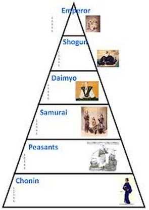 Japanese Feudal System  Medieval Japan☮