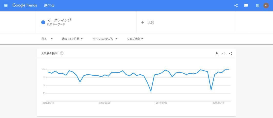 Google Trends画面