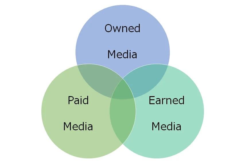 3media