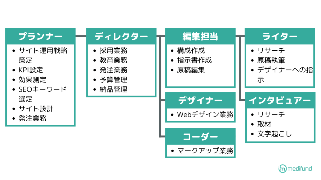 オウンドメディア運用組織体制