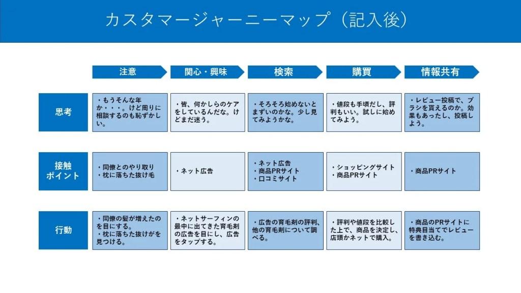 カスタマージャーニーマップ_完成図