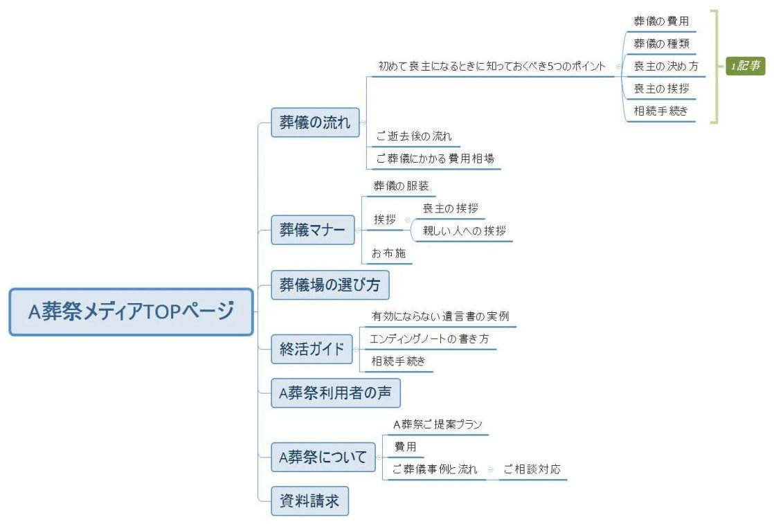 コンテンツマップ例