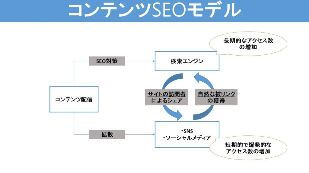 コンテンツSEOモデル-イメージ