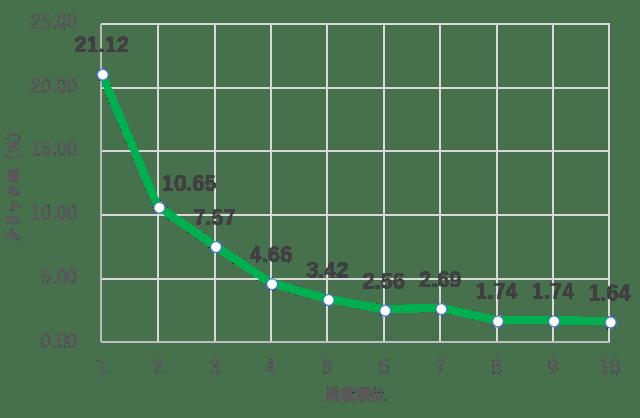 検索順位とクリック率の関係