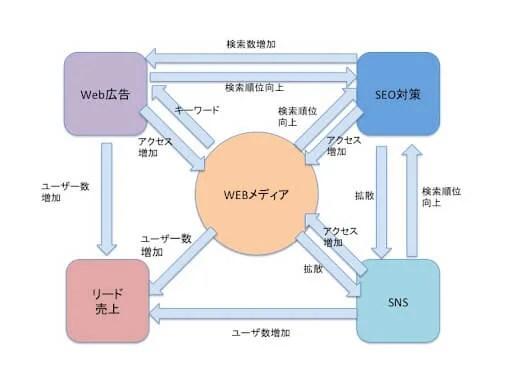 Webメディア相互関係