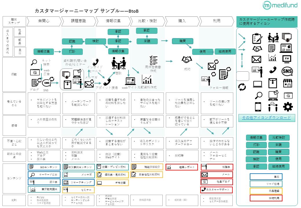 カスタマージャーニーマップ_テンプレート