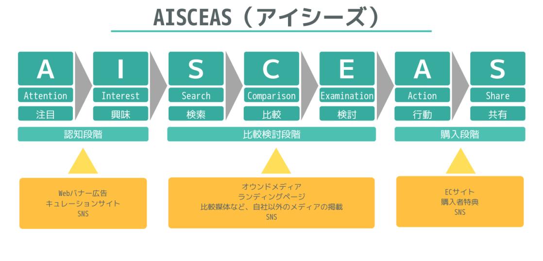 AISCEASの概念図