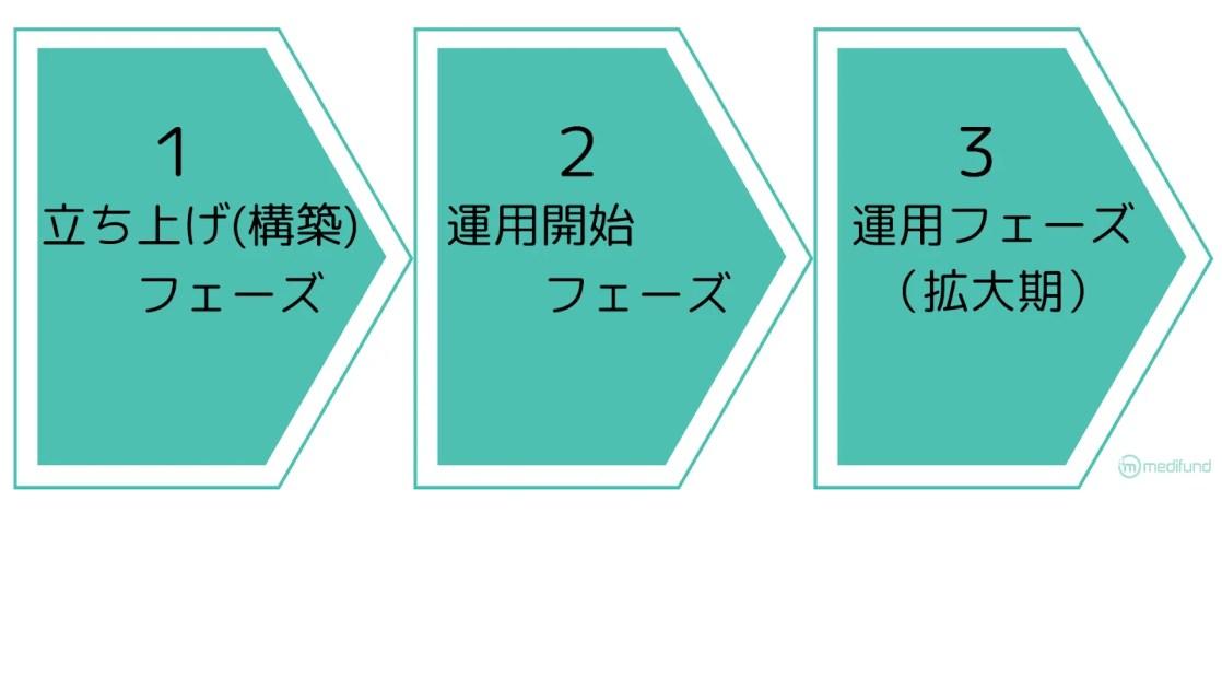 立ち上げから運用コンサルの流れ (1)