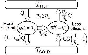 4th Law of Thermodynamics