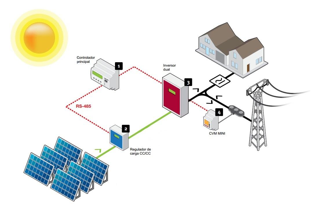 Esquema De Una Instalaci 243 N Fotovoltaica Medioambiente Y
