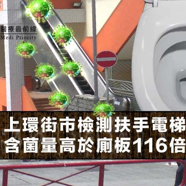 【上環街市檢測扶手電梯】含菌量高於廁板116倍