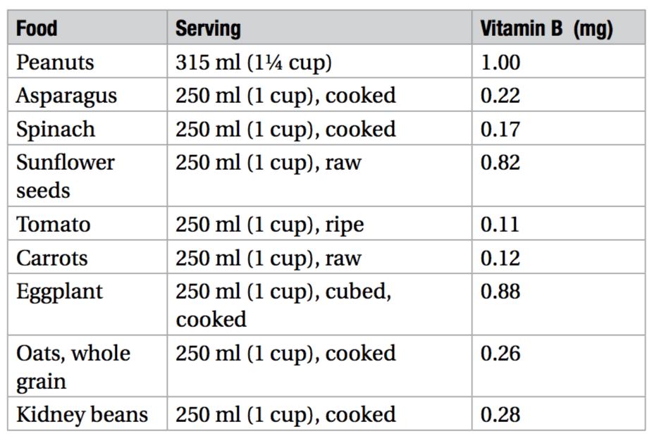 vitamin b chart