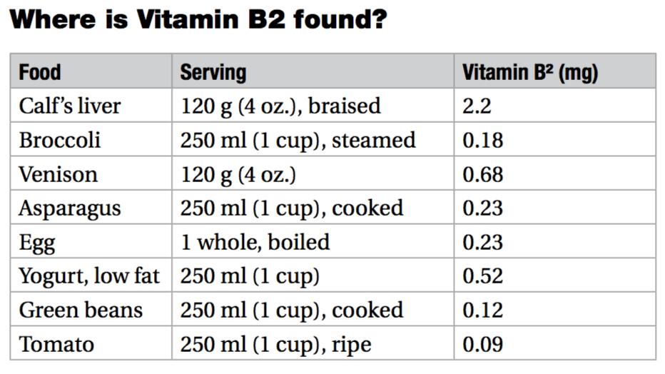 vitamin b2 chart