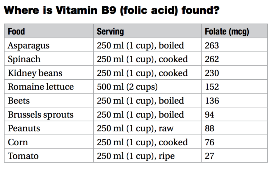 vitamin b9 folate folic acid chart