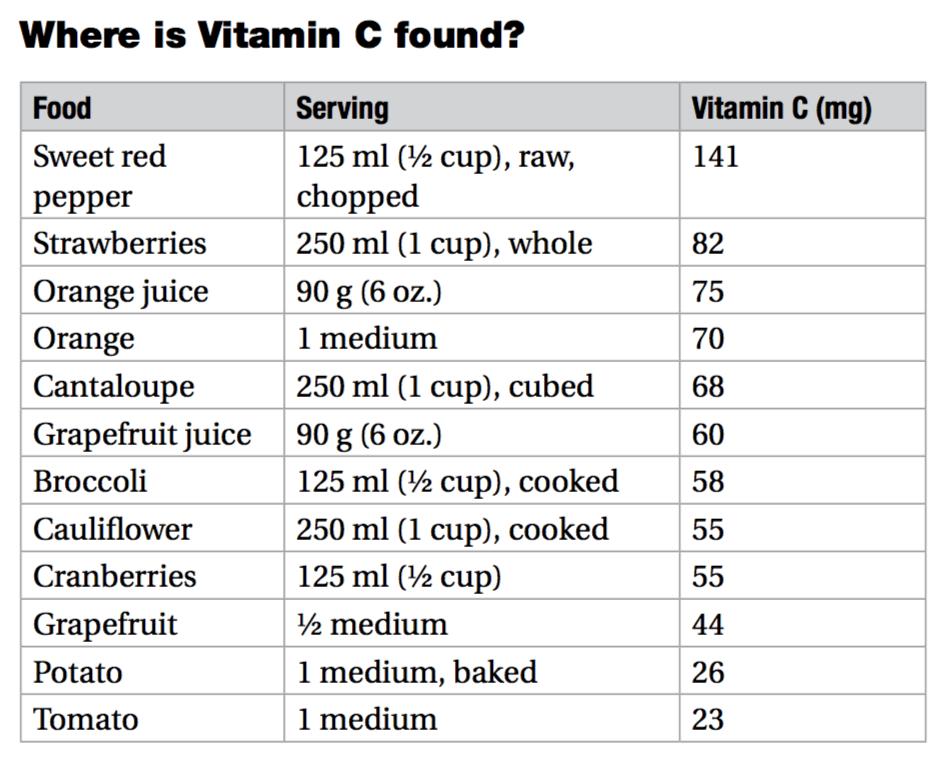 vitamin c food chart