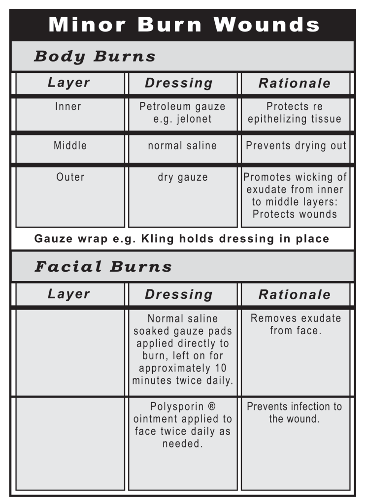 Minor burn wounds chart