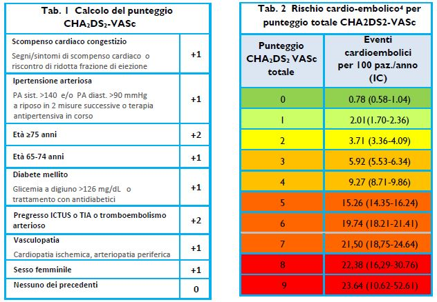 calcalo punteggio CHA2DS2-VASc