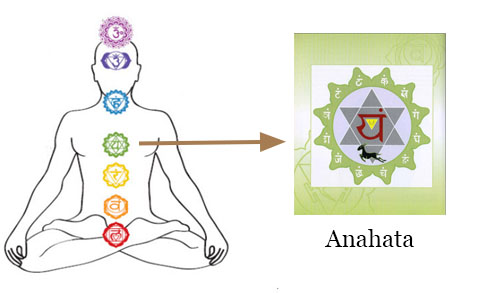 Chakra Meditation : Image of Anahata (Heart) Chakra