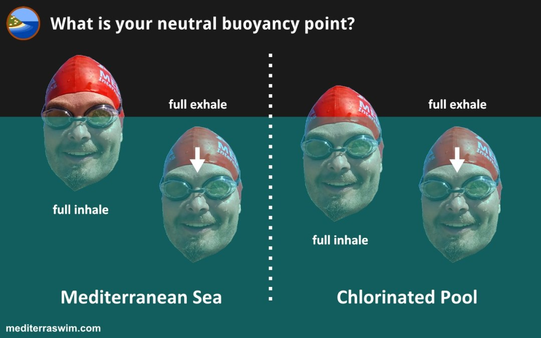 What Is Your Neutral Buoyancy Point?