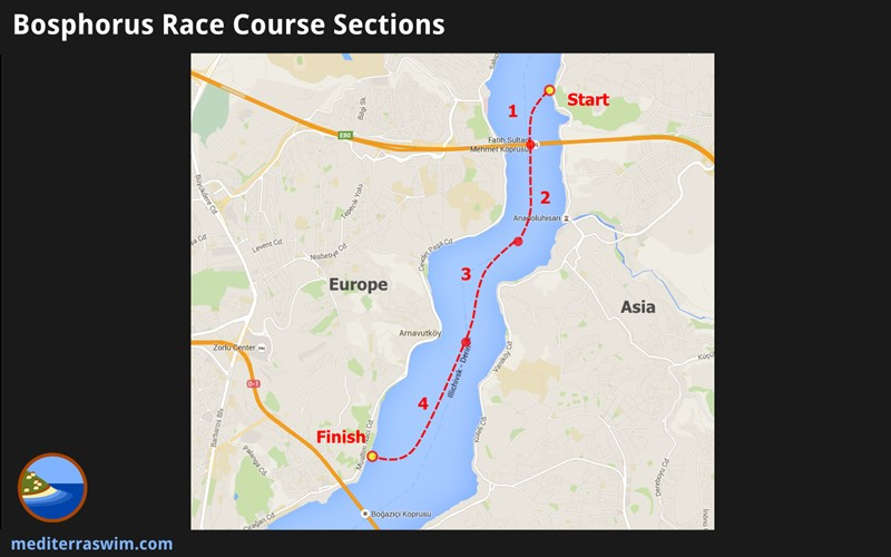 Race Course Sections