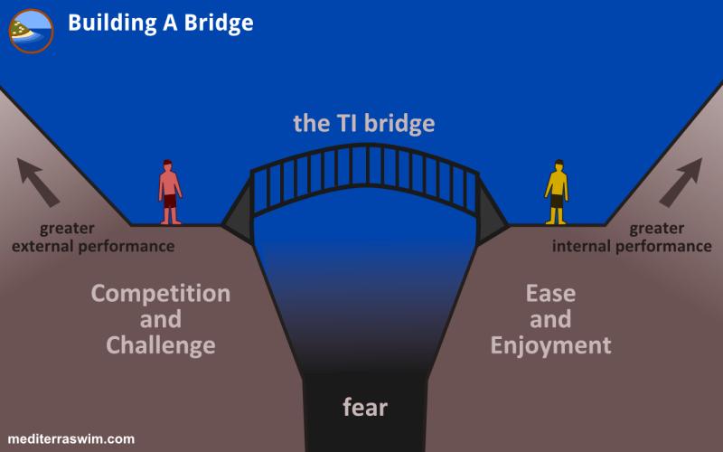 1508 building a bridge