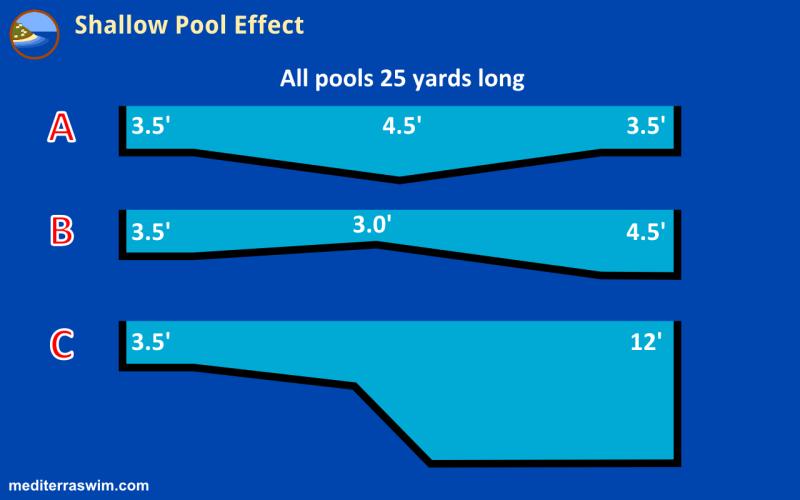 1509 shallow pool