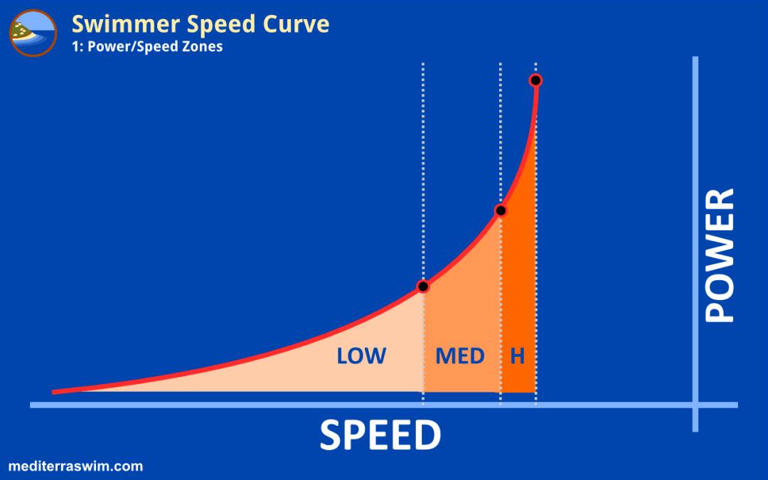 Swimmer Speed Curve – Part 1