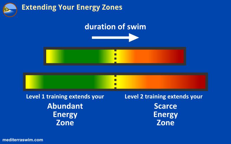 1510 energy zones extension