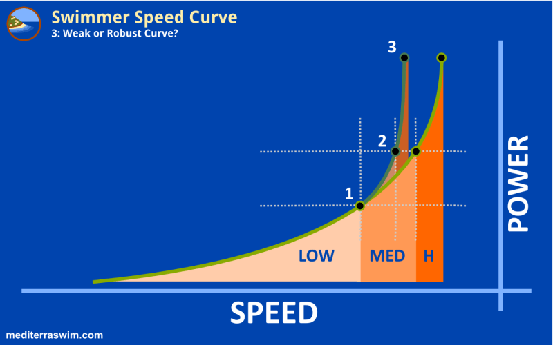 1510 speed curve 3b