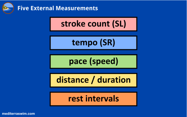 Five External Measurements