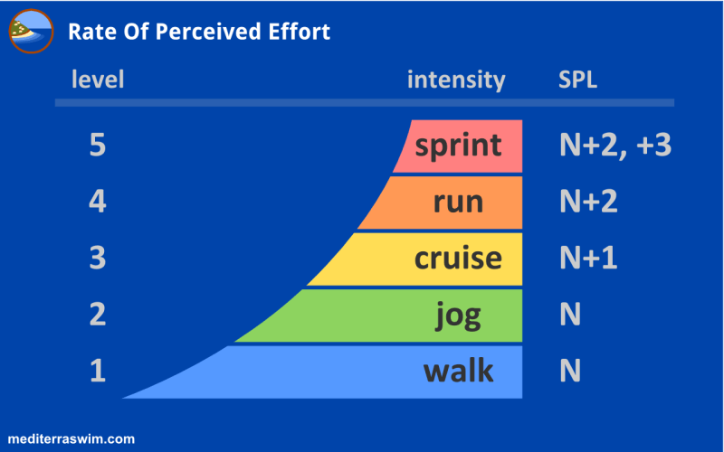 Rate-Perceived-Effort