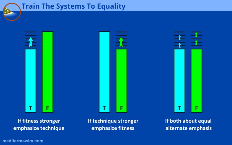 Strengthen The Weaker System