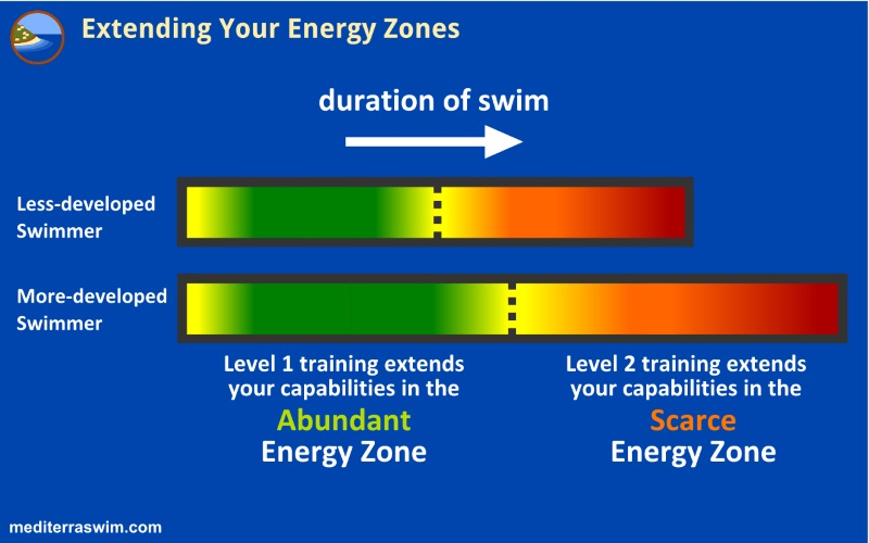 Training In The Scarce Energy Zone